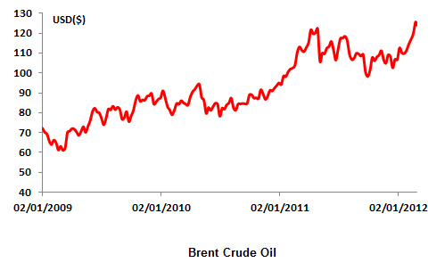 New highs on Brent Crude to lead to inflation and economic downturn