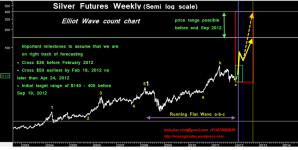 Silver price movement on basis of Elliot wave