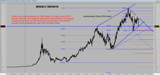 Infosys - begining of a new downtrend