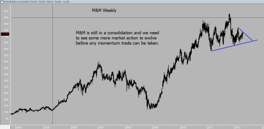 M&M weekly chart - still more ocnsolidation on the cards