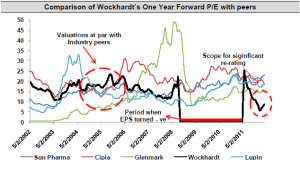 Wockhardt Ltd. PE to be re-rated sharply upwards